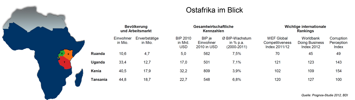 ostafrika_im_blick_prognos2012