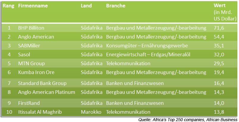 top10_sa_companies