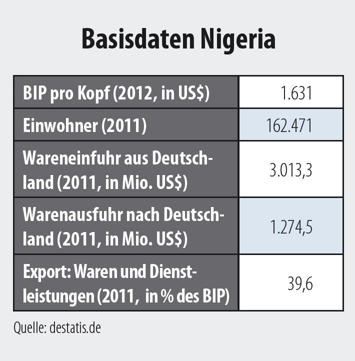 basisdaten_nigeria