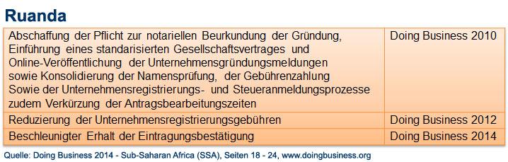 gruendung_reformen_ruanda