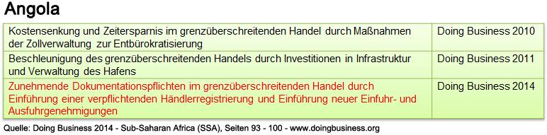 angola_db_ssa_abwicklung