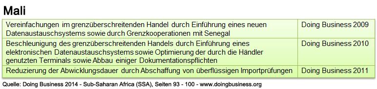 mali_db_ssa_abwicklung