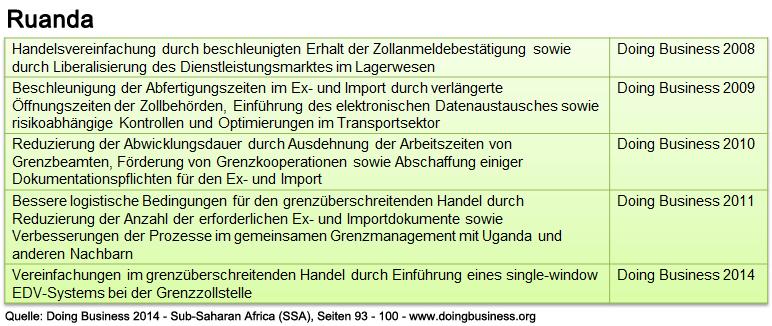 ruanda_db_ssa_abwicklung