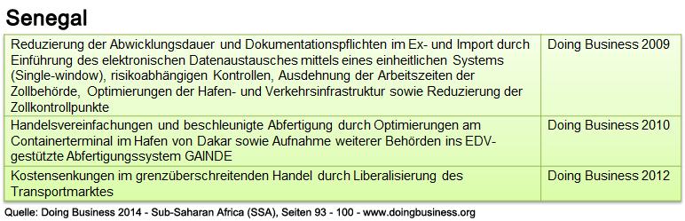 senegal_db_ssa_abwicklung