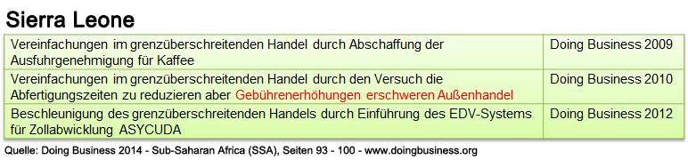 sierraleone_db_ssa_abwicklung