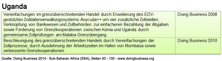 uganda_db_ssa_abwicklung