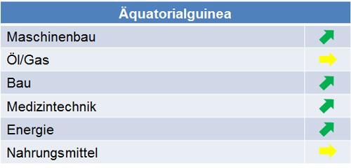 aequatorialguinea_marktpotenziale_2014