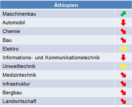aethiopien_marktpotenziale_2015