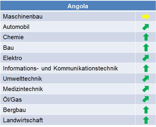 angola_marktpotenziale_2015