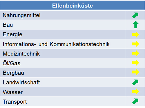 elfenbeinkueste_marktpotenziale_2014