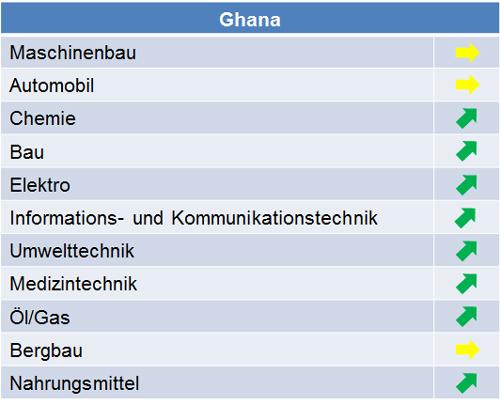 ghana_marktpotenziale_2015