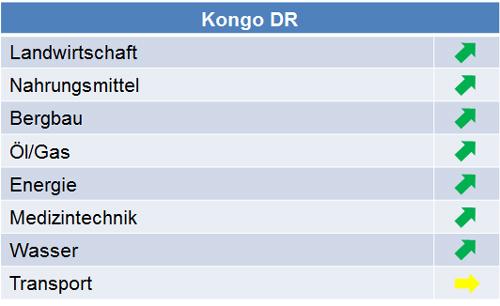 kongo_dr_marktpotenziale_2015