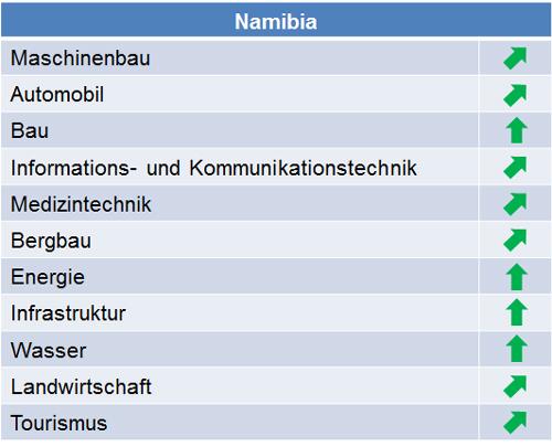 namibia_marktpotenziale_2015