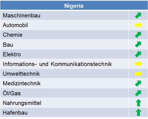 nigeria_marktpotenziale_2015