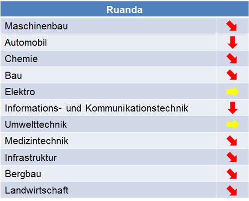 ruanda_marktpotenziale_2015