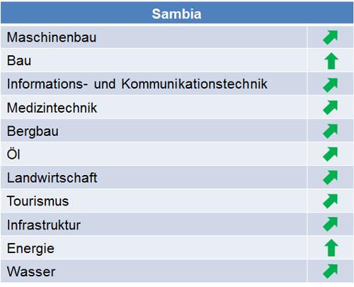 sambia_marktpotenziale_2014