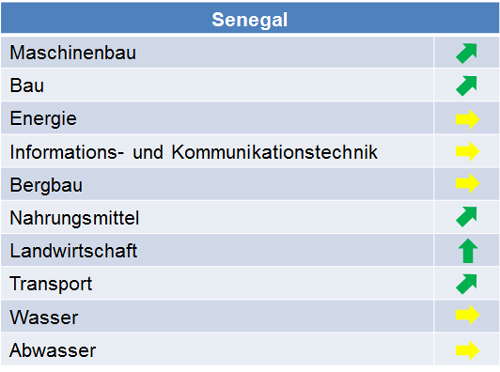 senegal_marktpotenziale_2014