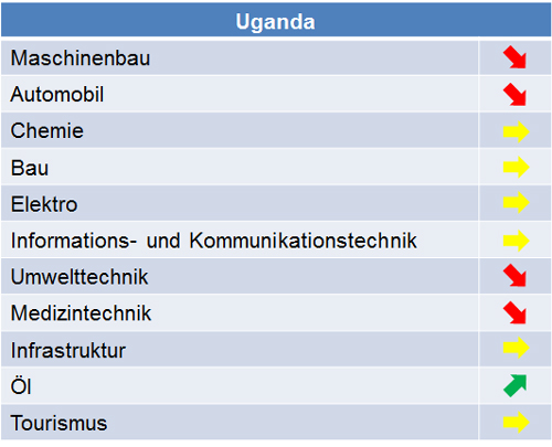 uganda_marktpotenziale_2014