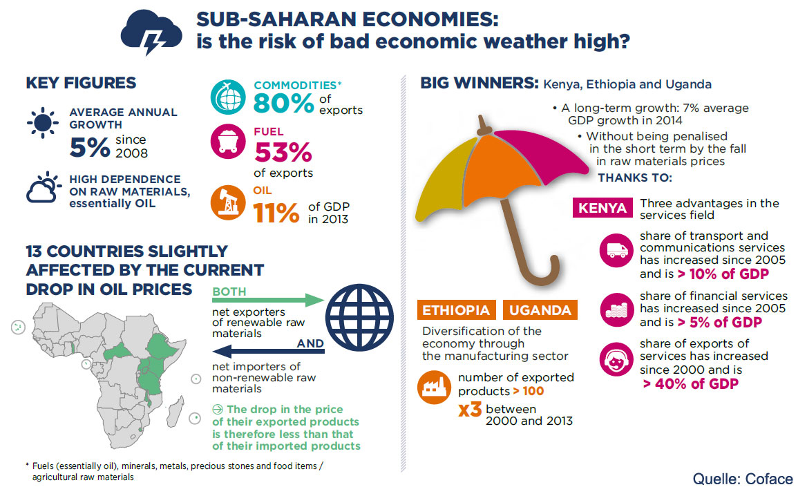 subsahara_africa_risks2015