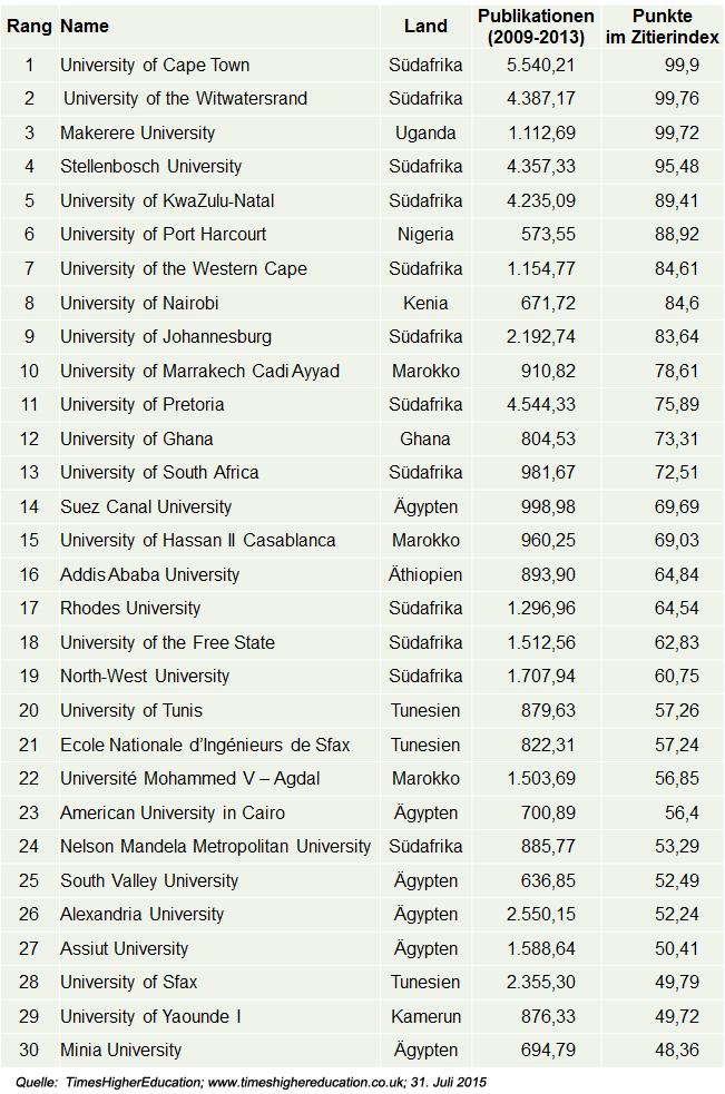 top30_unis_afrikas