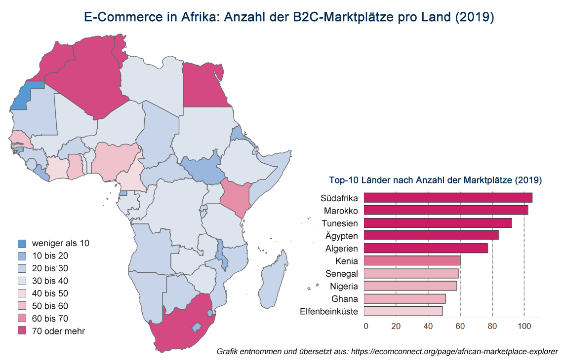 E-Commerce in Afrika: B2C Marktplätze pro Land