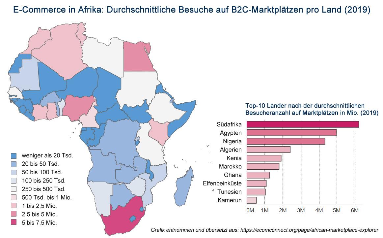 E-Commerce in Afrika: Durchhschnittliche Besuche auf B2C Marktplätzen