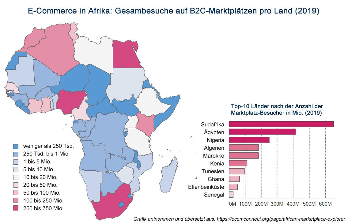 E-Commerce in Afrika: Besuche auf B2C Marktplätzen pro Land