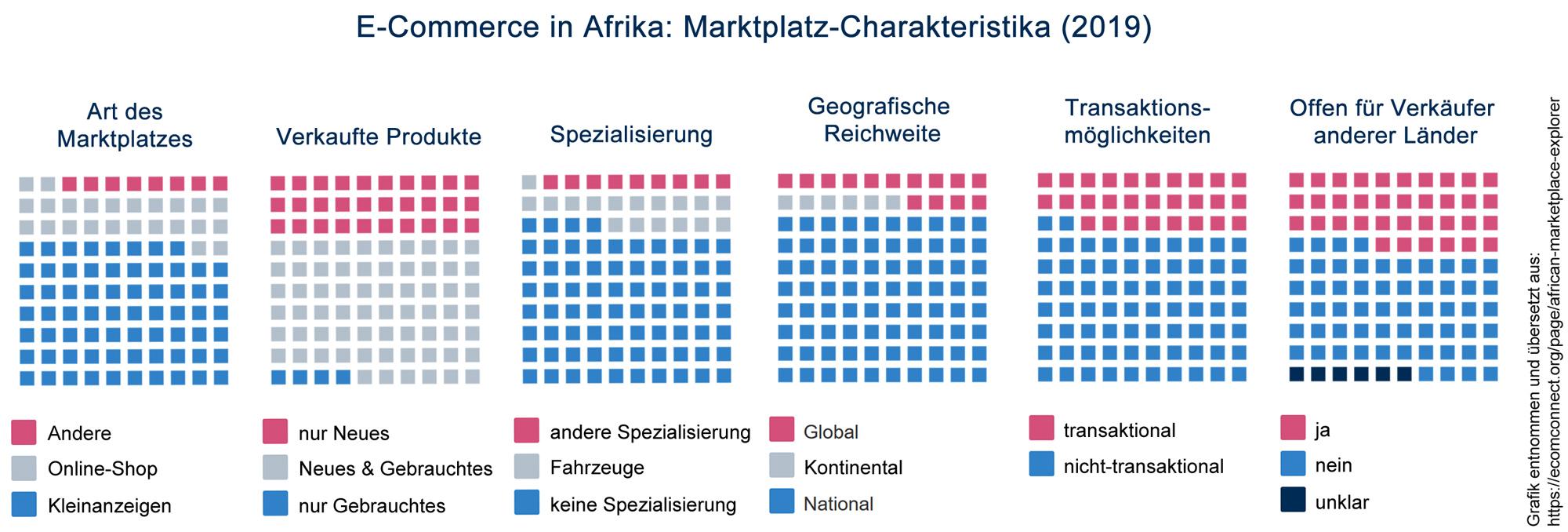 E-Commerce in Afrika: Marktplatz-Charakteristika